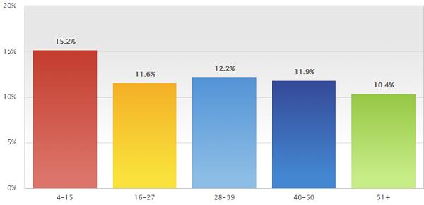 Зависимость Open Rate от количества символов в заголовке темы письма согласно исследованиям MailerMailer