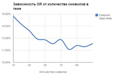 Зависимость Open Rate от количества символов в заголовке темы письма согласно исследованиям UniSender