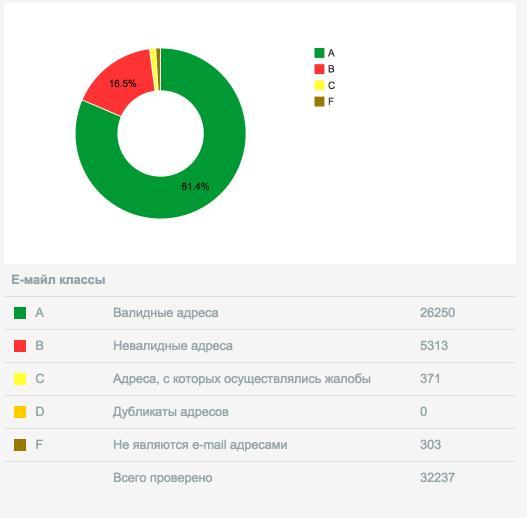 Среднестатистические результаты типичной базы подписчиков в секторе e-commerce