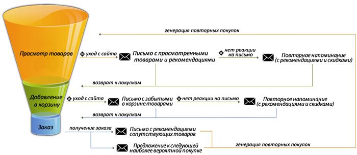 Общая схема работы сценариев
