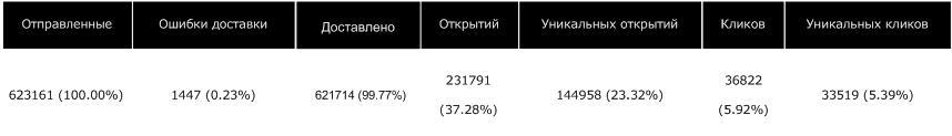 Скриншот-статистики-писем-в-ExpertSender